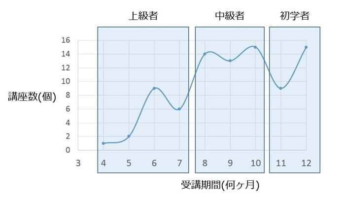 社労士講座の「受講期間別-講座数」グラフ