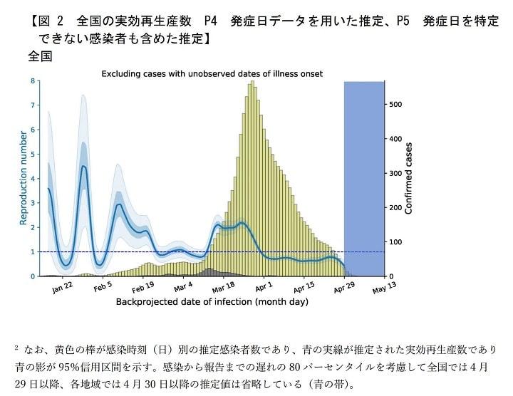 全国の実行再生産数と新型コロナウイルス感染者人数の推移