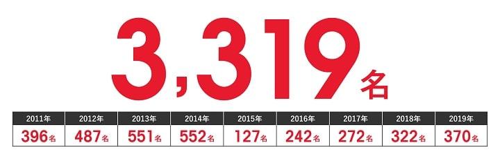 大原受講生の2011~2019年までの社労士試験合格者実績