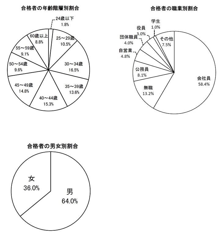 本年度(2020年)の社労士試験合格者の各種内訳