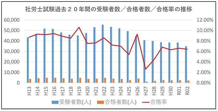 社労士試験過去20年間の受験者数/合格者数/合格率の推移